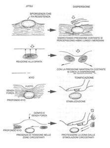 tonificazione dispersione